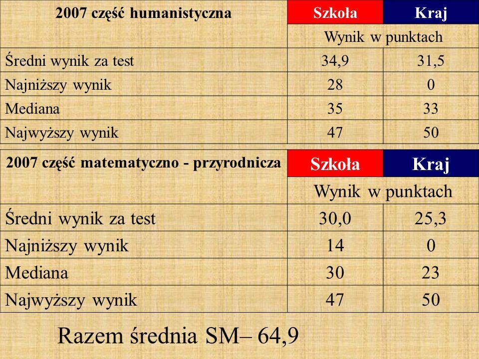 2007 część humanistycznaSzkołaKraj Wynik w punktach Średni wynik za test34,931,5 Najniższy wynik280 Mediana3533 Najwyższy wynik4750 2007 część matematyczno - przyrodnicza SzkołaKraj Wynik w punktach Średni wynik za test30,025,3 Najniższy wynik140 Mediana3023 Najwyższy wynik4750 Razem średnia SM– 64,9
