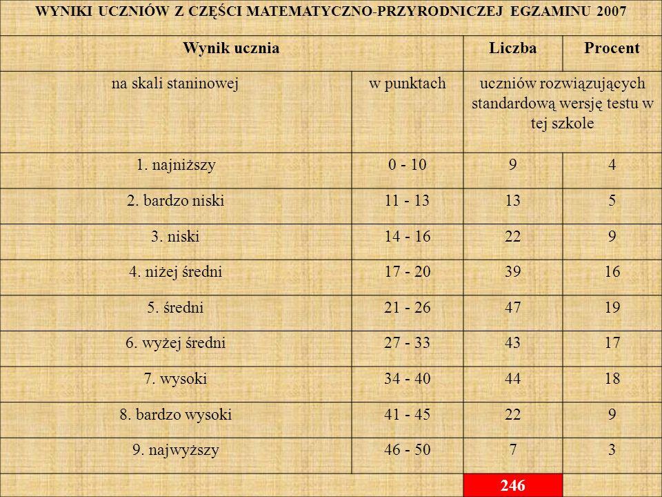 WYNIKI UCZNIÓW Z CZĘŚCI MATEMATYCZNO-PRZYRODNICZEJ EGZAMINU 2007 Wynik uczniaLiczbaProcent na skali staninowejw punktachuczniów rozwiązujących standardową wersję testu w tej szkole 1.