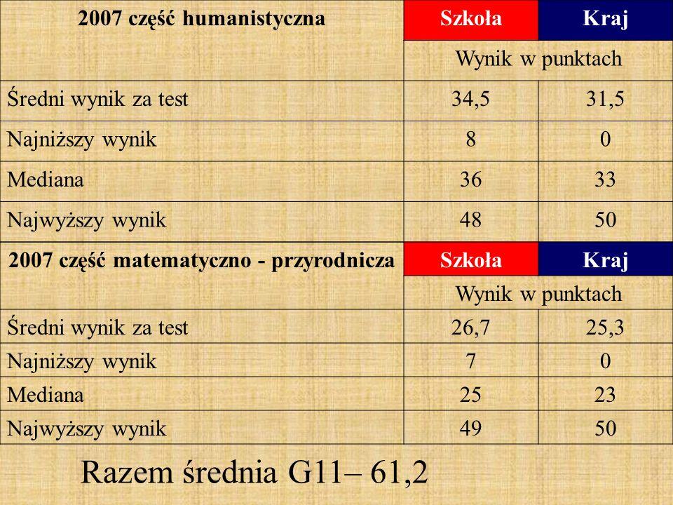 2007 część humanistycznaSzkołaKraj Wynik w punktach Średni wynik za test34,531,5 Najniższy wynik80 Mediana3633 Najwyższy wynik4850 2007 część matematyczno - przyrodniczaSzkołaKraj Wynik w punktach Średni wynik za test26,725,3 Najniższy wynik70 Mediana2523 Najwyższy wynik4950 Razem średnia G11– 61,2