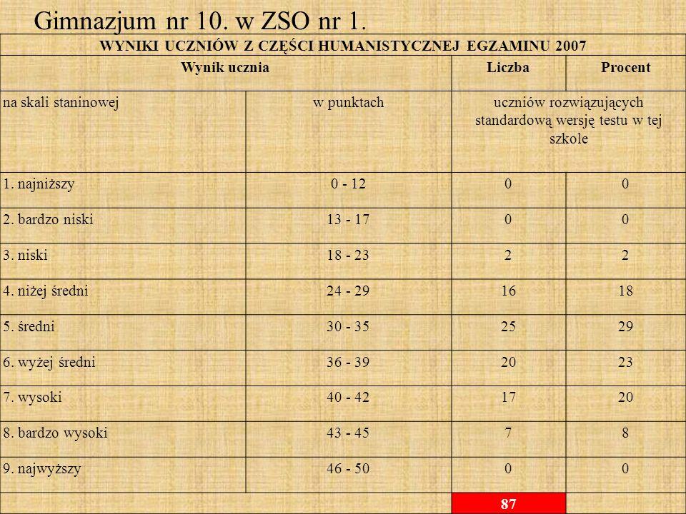 WYNIKI UCZNIÓW Z CZĘŚCI HUMANISTYCZNEJ EGZAMINU 2007 Wynik uczniaLiczbaProcent na skali staninowejw punktachuczniów rozwiązujących standardową wersję testu w tej szkole 1.