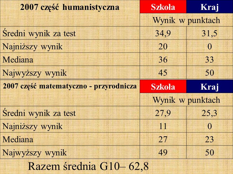 2007 część humanistycznaSzkołaKraj Wynik w punktach Średni wynik za test34,931,5 Najniższy wynik200 Mediana3633 Najwyższy wynik4550 2007 część matematyczno - przyrodnicza SzkołaKraj Wynik w punktach Średni wynik za test27,925,3 Najniższy wynik110 Mediana2723 Najwyższy wynik4950 Razem średnia G10– 62,8