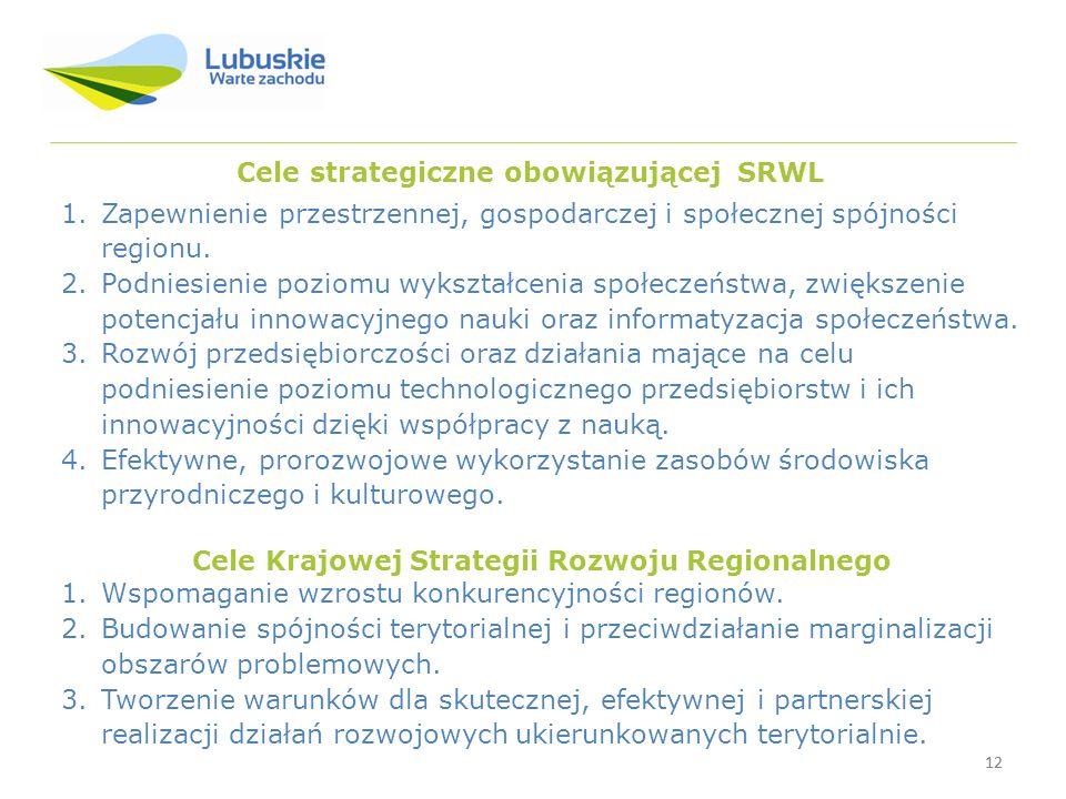 12 Cele strategiczne obowiązującej SRWL 1.Zapewnienie przestrzennej, gospodarczej i społecznej spójności regionu.
