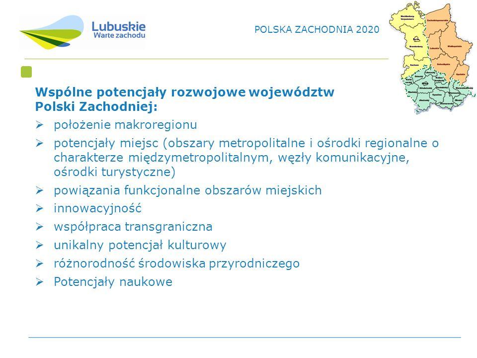 Wspólne potencjały rozwojowe województw Polski Zachodniej: położenie makroregionu potencjały miejsc (obszary metropolitalne i ośrodki regionalne o charakterze międzymetropolitalnym, węzły komunikacyjne, ośrodki turystyczne) powiązania funkcjonalne obszarów miejskich innowacyjność współpraca transgraniczna unikalny potencjał kulturowy różnorodność środowiska przyrodniczego Potencjały naukowe POLSKA ZACHODNIA 2020