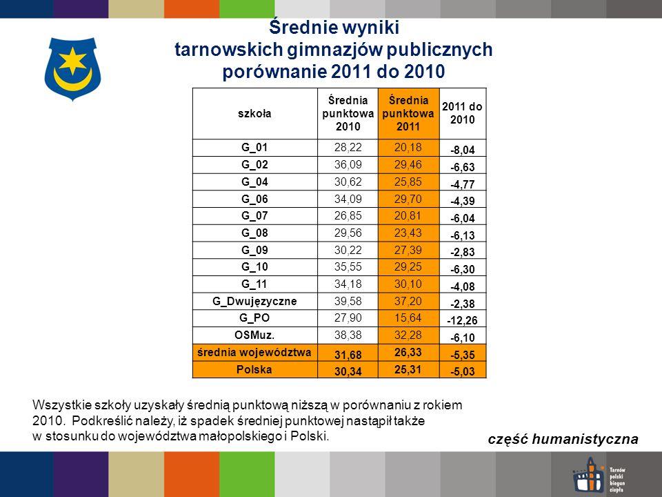 Średnie wyniki tarnowskich gimnazjów publicznych porównanie 2011 do 2010 szkoła Średnia punktowa 2010 Średnia punktowa 2011 2011 do 2010 G_0128,2220,1