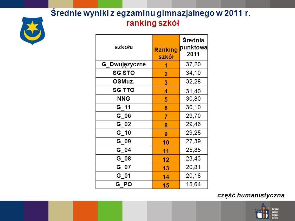 Średnie wyniki z egzaminu gimnazjalnego w 2011 r. ranking szkół część humanistyczna szkoła Ranking szkół Średnia punktowa 2011 G_Dwujęzyczne 1 37,20 S