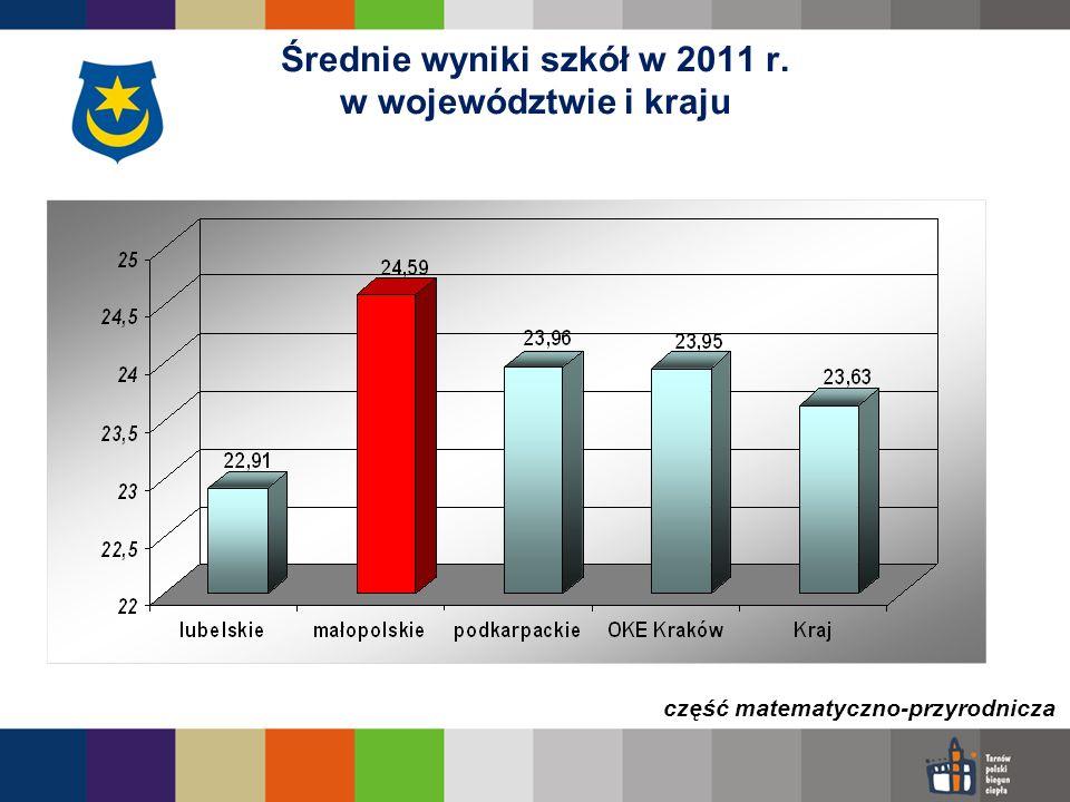 Średnie wyniki szkół w 2011 r. w województwie i kraju część matematyczno-przyrodnicza
