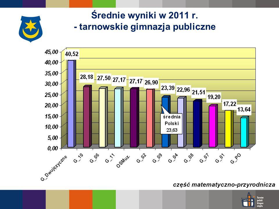 Średnie wyniki w 2011 r. - tarnowskie gimnazja publiczne