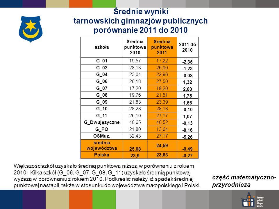 szkoła Średnia punktowa 2010 Średnia punktowa 2011 2011 do 2010 G_0119,5717,22 -2,35 G_0228,1326,90 -1,23 G_0423,0422,96 -0,08 G_0626,1827,50 1,32 G_0
