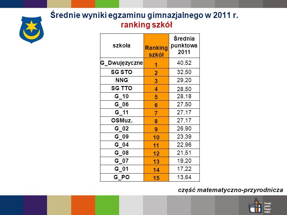 Średnie wyniki egzaminu gimnazjalnego w 2011 r. ranking szkół część matematyczno-przyrodnicza szkoła Ranking szkół Średnia punktowa 2011 G_Dwujęzyczne