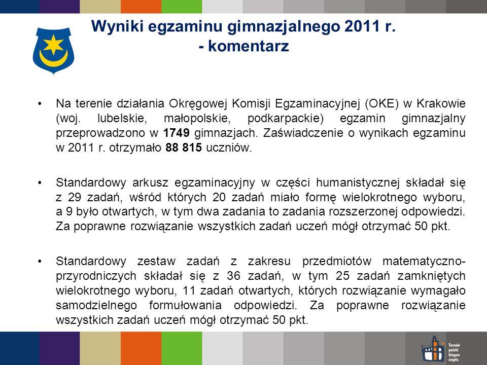 Na terenie działania Okręgowej Komisji Egzaminacyjnej (OKE) w Krakowie (woj. lubelskie, małopolskie, podkarpackie) egzamin gimnazjalny przeprowadzono