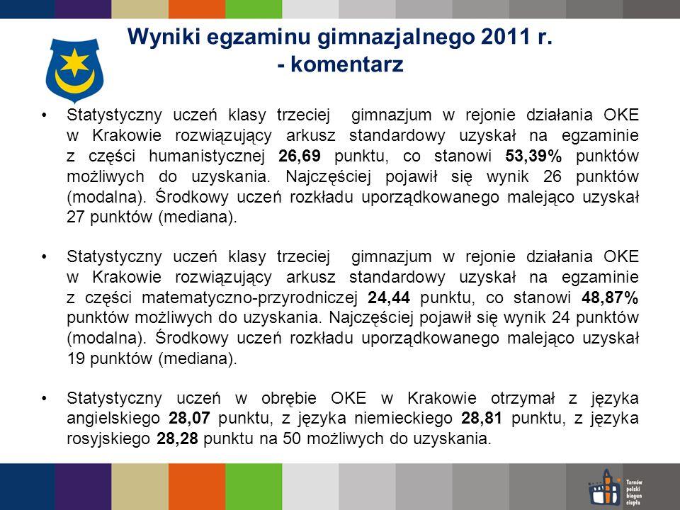 Statystyczny uczeń klasy trzeciej gimnazjum w rejonie działania OKE w Krakowie rozwiązujący arkusz standardowy uzyskał na egzaminie z części humanisty