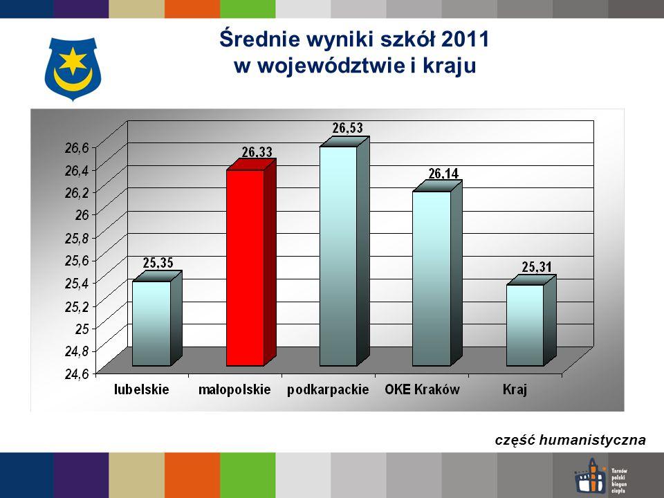 Średnie wyniki szkół 2011 w województwie i kraju część humanistyczna