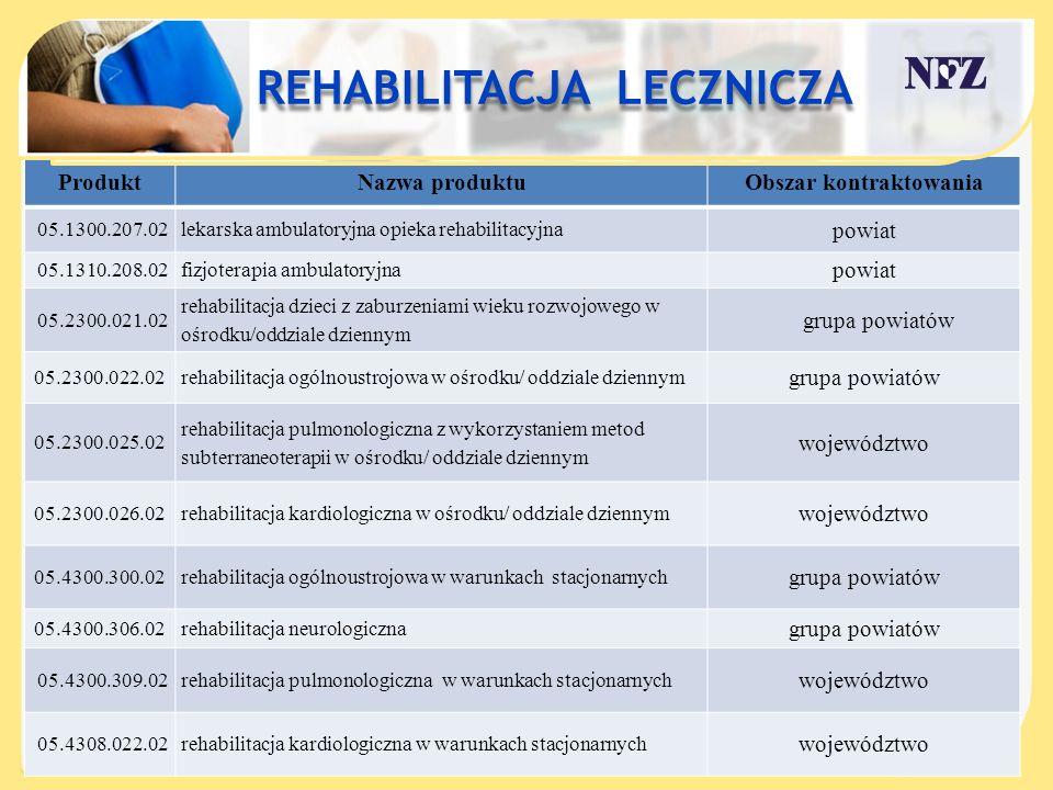 ProduktNazwa produktuObszar kontraktowania 05.1300.207.02lekarska ambulatoryjna opieka rehabilitacyjna powiat 05.1310.208.02fizjoterapia ambulatoryjna