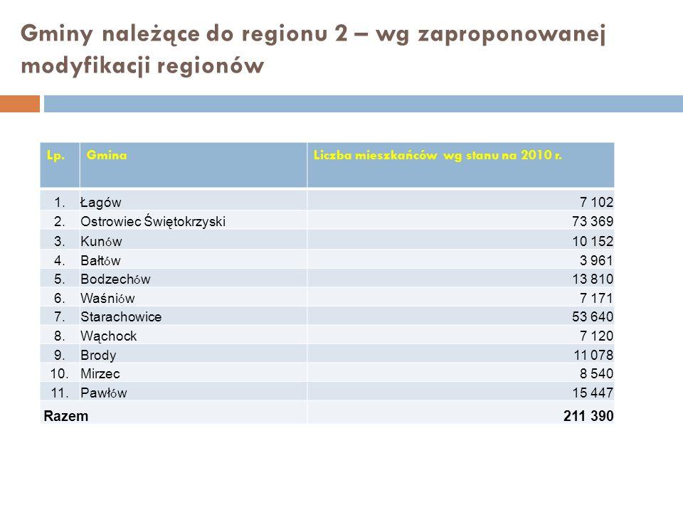 Gminy należące do regionu 2 – wg zaproponowanej modyfikacji regionów Lp.GminaLiczba mieszkańców wg stanu na 2010 r. 1.Łagów7 102 2.Ostrowiec Świętokrz
