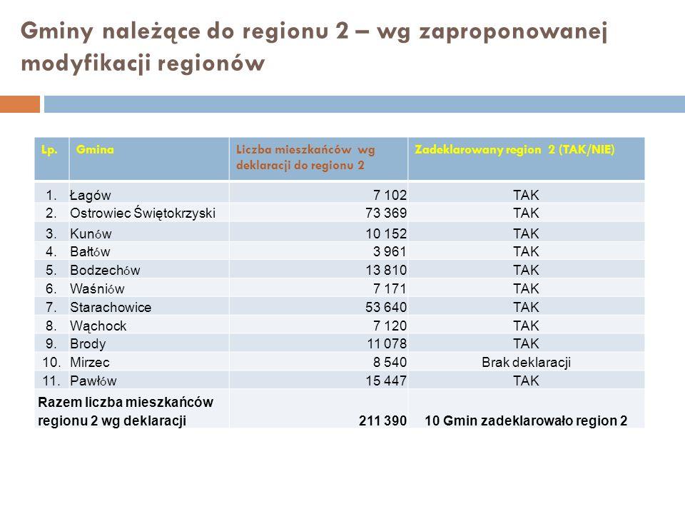 Gminy należące do regionu 2 – wg zaproponowanej modyfikacji regionów Lp.GminaLiczba mieszkańców wg deklaracji do regionu 2 Zadeklarowany region 2 (TAK