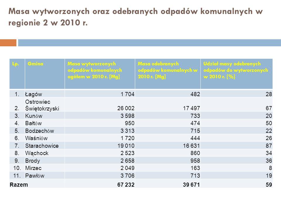 Masa wytworzonych oraz odebranych odpadów komunalnych w regionie 2 w 2010 r. Lp.GminaMasa wytworzonych odpadów komunalnych ogółem w 2010 r. [Mg] Masa
