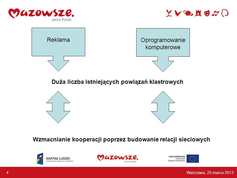 Warszawa, 25 marca 2013 4 Reklama Oprogramowanie komputerowe Duża liczba istniejących powiązań klastrowych Wzmacnianie kooperacji poprzez budowanie relacji sieciowych