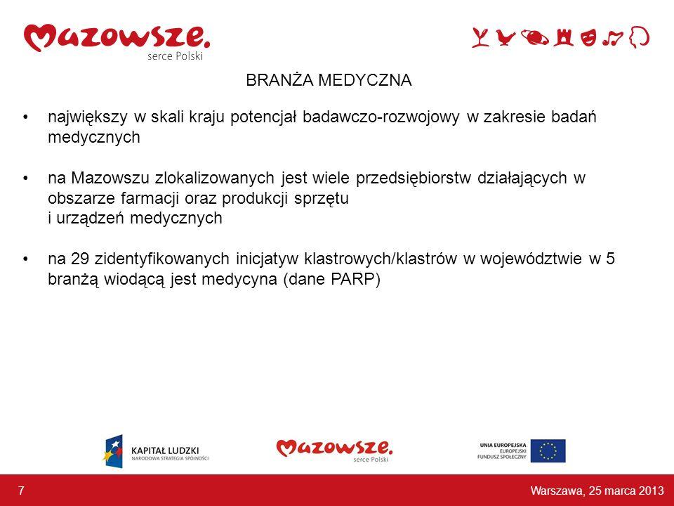 największy w skali kraju potencjał badawczo-rozwojowy w zakresie badań medycznych na Mazowszu zlokalizowanych jest wiele przedsiębiorstw działających w obszarze farmacji oraz produkcji sprzętu i urządzeń medycznych na 29 zidentyfikowanych inicjatyw klastrowych/klastrów w województwie w 5 branżą wiodącą jest medycyna (dane PARP) Warszawa, 25 marca 2013 7 BRANŻA MEDYCZNA