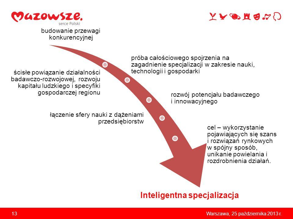 13Warszawa, 25 października 2013 r. Inteligentna specjalizacja budowanie przewagi konkurencyjnej próba całościowego spojrzenia na zagadnienie specjali