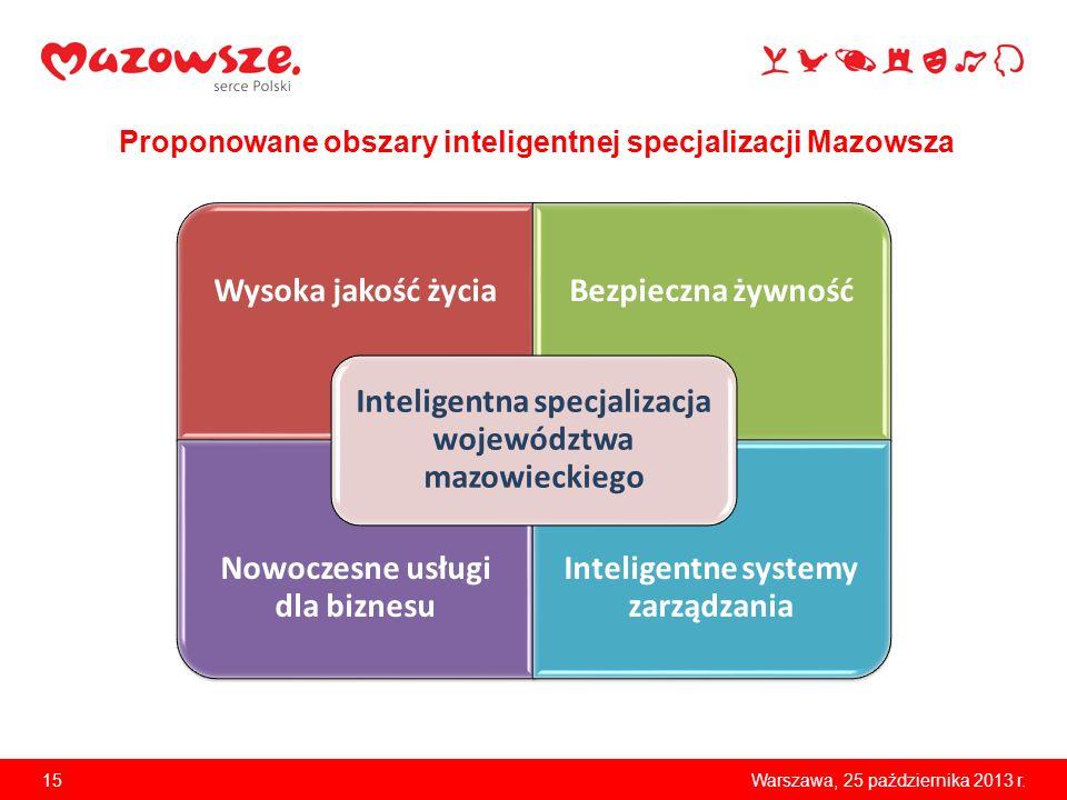 15Warszawa, 25 października 2013 r. Proponowane obszary inteligentnej specjalizacji Mazowsza Wysoka jakość życiaBezpieczna żywność Nowoczesne usługi d