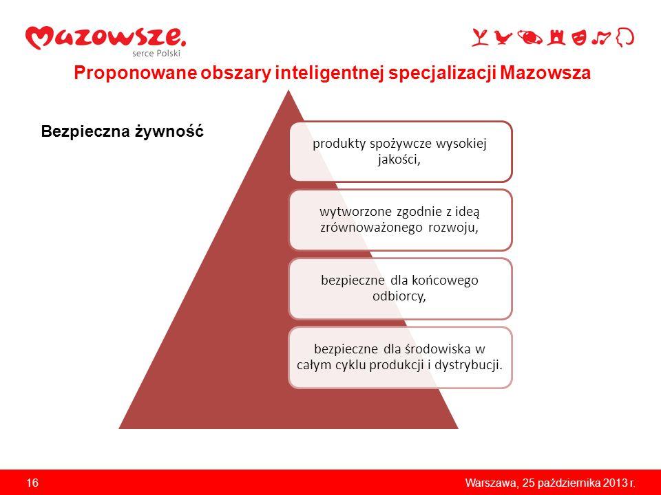 16Warszawa, 25 października 2013 r. Proponowane obszary inteligentnej specjalizacji Mazowsza produkty spożywcze wysokiej jakości, wytworzone zgodnie z
