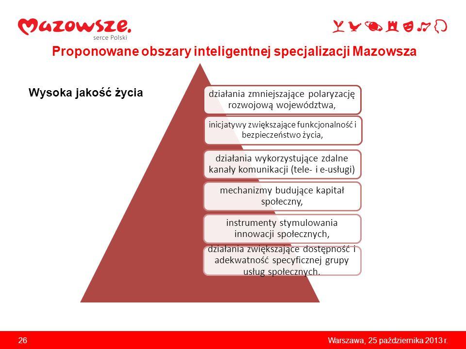 26Warszawa, 25 października 2013 r. Proponowane obszary inteligentnej specjalizacji Mazowsza działania zmniejszające polaryzację rozwojową województwa