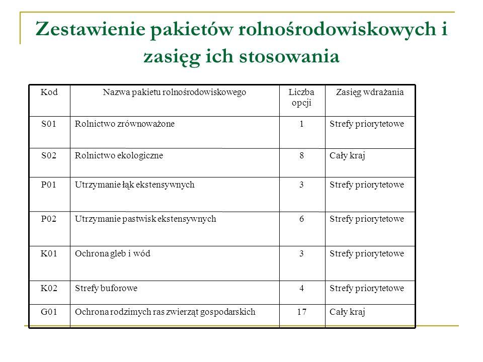 Zestawienie pakietów rolnośrodowiskowych i zasięg ich stosowania Strefy priorytetowe3Utrzymanie łąk ekstensywnychP01 Strefy priorytetowe4Strefy buforo