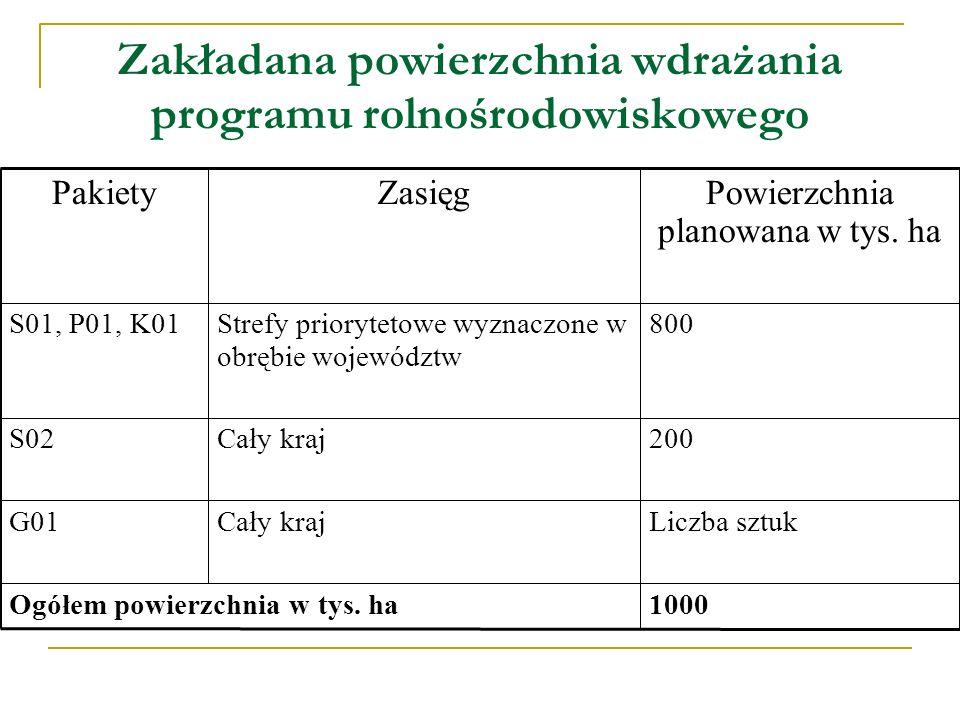 Zakładana powierzchnia wdrażania programu rolnośrodowiskowego 1000Ogółem powierzchnia w tys. ha Liczba sztukCały krajG01 200Cały krajS02 800Strefy pri