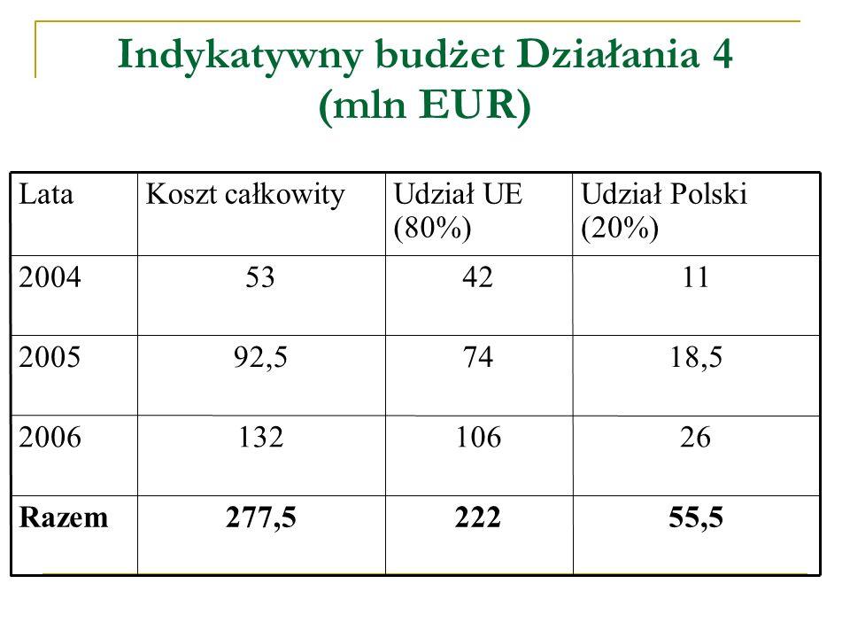 Indykatywny budżet Działania 4 (mln EUR) 55,5222277,5Razem 261061322006 18,57492,52005 1142532004 Udział Polski (20%) Udział UE (80%) Koszt całkowityLata