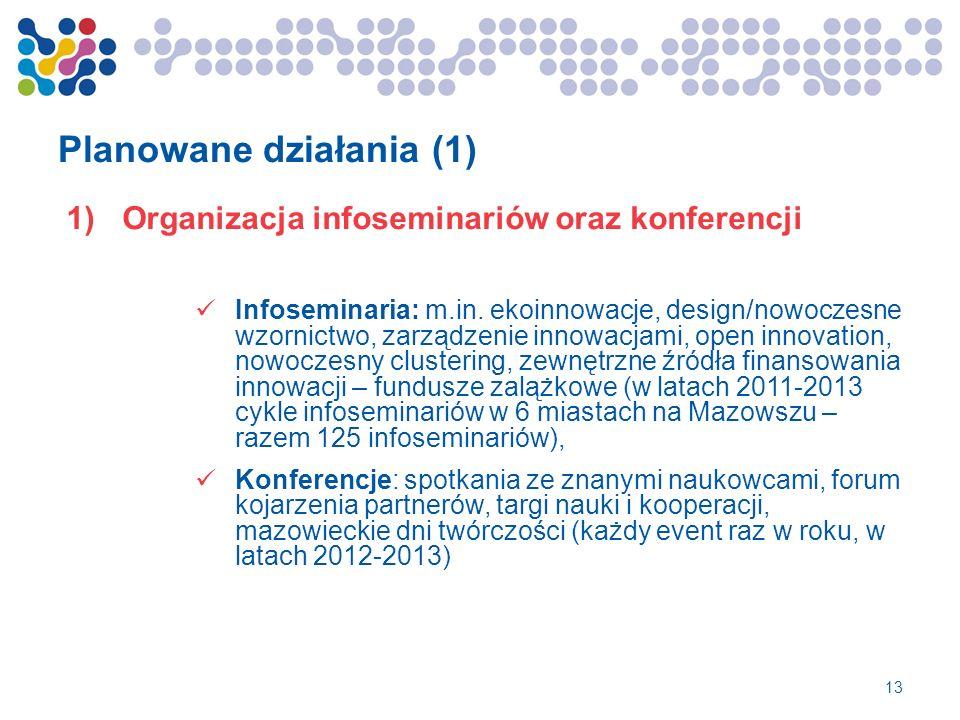 Planowane działania (1) 1)Organizacja infoseminariów oraz konferencji Infoseminaria: m.in. ekoinnowacje, design/nowoczesne wzornictwo, zarządzenie inn
