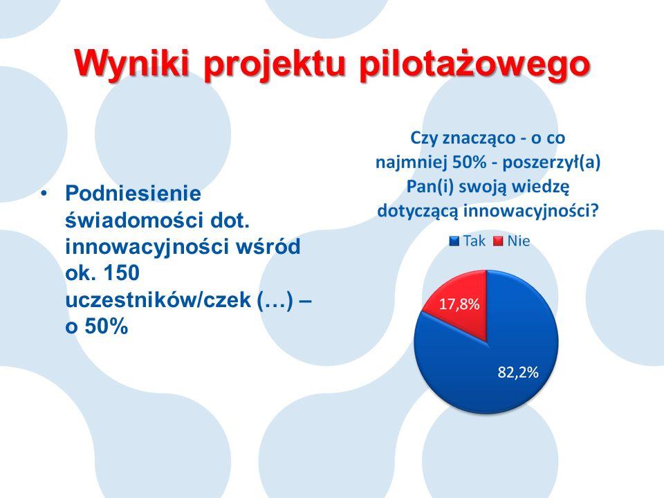 Wyniki projektu pilotażowego Podniesienie świadomości dot. innowacyjności wśród ok. 150 uczestników/czek (…) – o 50%