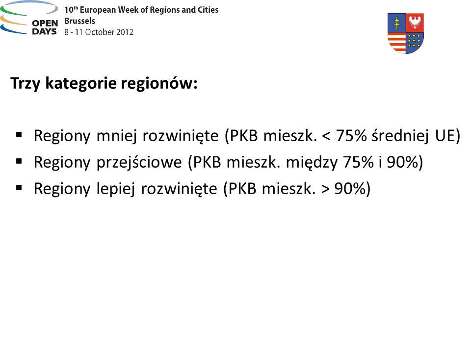 Trzy kategorie regionów: Regiony mniej rozwinięte (PKB mieszk. < 75% średniej UE) Regiony przejściowe (PKB mieszk. między 75% i 90%) Regiony lepiej ro