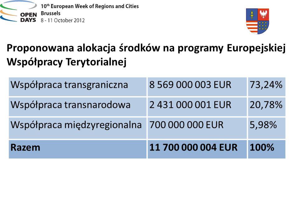 Proponowana alokacja środków na programy Europejskiej Współpracy Terytorialnej Współpraca transgraniczna8 569 000 003 EUR73,24% Współpraca transnarodo