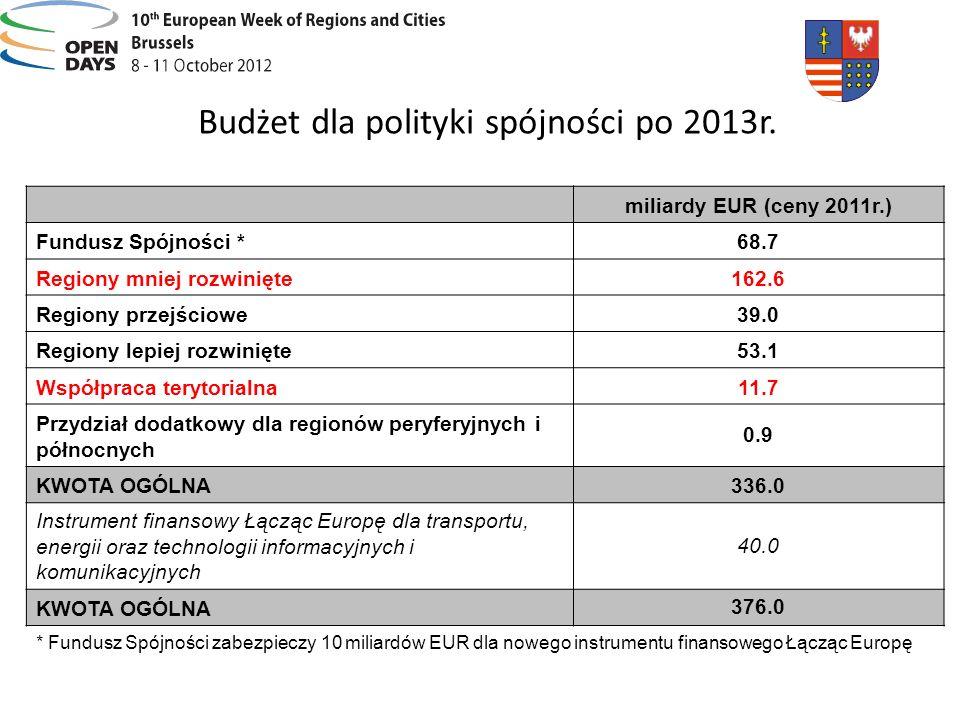 Budżet dla polityki spójności po 2013r. miliardy EUR (ceny 2011r.) Fundusz Spójności *68.7 Regiony mniej rozwinięte162.6 Regiony przejściowe39.0 Regio