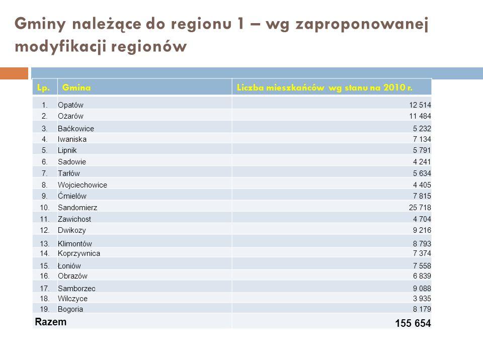 Gminy należące do regionu 1 – wg zaproponowanej modyfikacji regionów Lp.GminaLiczba mieszkańców wg stanu na 2010 r. 1.Opatów12 514 2.Ożarów11 484 3.Ba