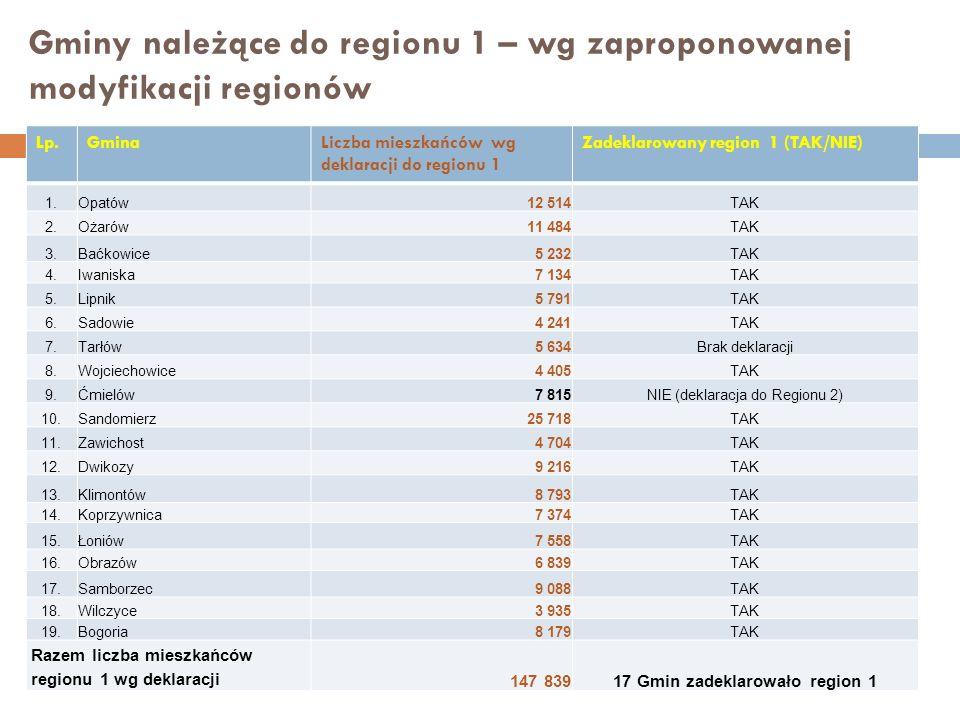 Gminy należące do regionu 1 – wg zaproponowanej modyfikacji regionów Lp.GminaLiczba mieszkańców wg deklaracji do regionu 1 Zadeklarowany region 1 (TAK