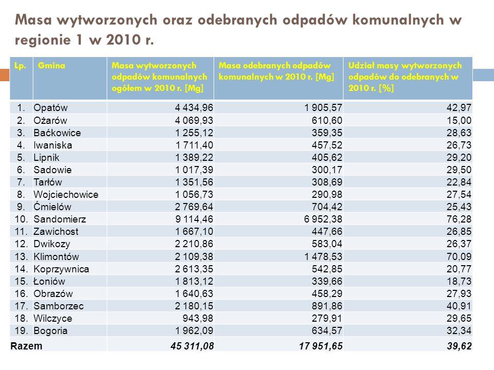 Masa wytworzonych oraz odebranych odpadów komunalnych w regionie 1 w 2010 r. Lp.GminaMasa wytworzonych odpadów komunalnych ogółem w 2010 r. [Mg] Masa