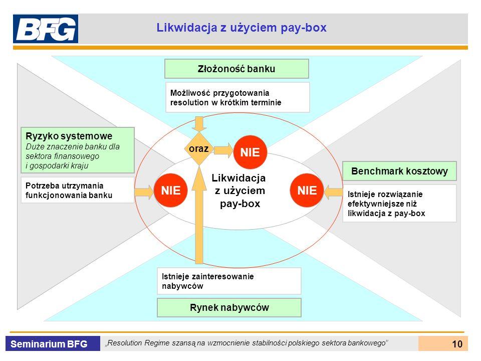 Seminarium BFG Resolution Regime szansą na wzmocnienie stabilności polskiego sektora bankowego 10 Likwidacja z użyciem pay-box Likwidacja z użyciem pa