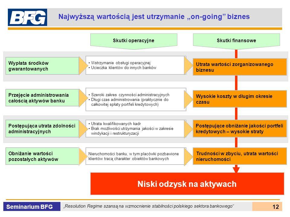 Seminarium BFG Resolution Regime szansą na wzmocnienie stabilności polskiego sektora bankowego 12 Niski odzysk na aktywach Najwyższą wartością jest ut