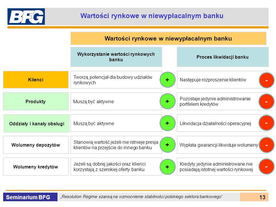 Seminarium BFG Resolution Regime szansą na wzmocnienie stabilności polskiego sektora bankowego 13 Wartości rynkowe w niewypłacalnym banku Klienci Prod