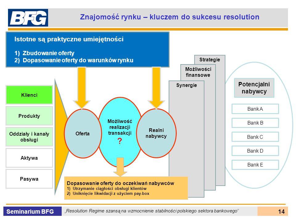 Seminarium BFG Resolution Regime szansą na wzmocnienie stabilności polskiego sektora bankowego 14 Znajomość rynku – kluczem do sukcesu resolution Klie