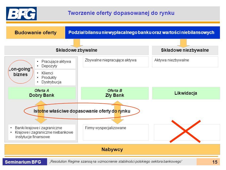 Seminarium BFG Resolution Regime szansą na wzmocnienie stabilności polskiego sektora bankowego 15 Tworzenie oferty dopasowanej do rynku Podział bilans