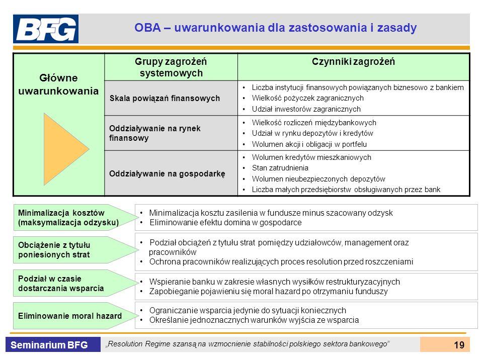 Seminarium BFG Resolution Regime szansą na wzmocnienie stabilności polskiego sektora bankowego 19 OBA – uwarunkowania dla zastosowania i zasady Główne
