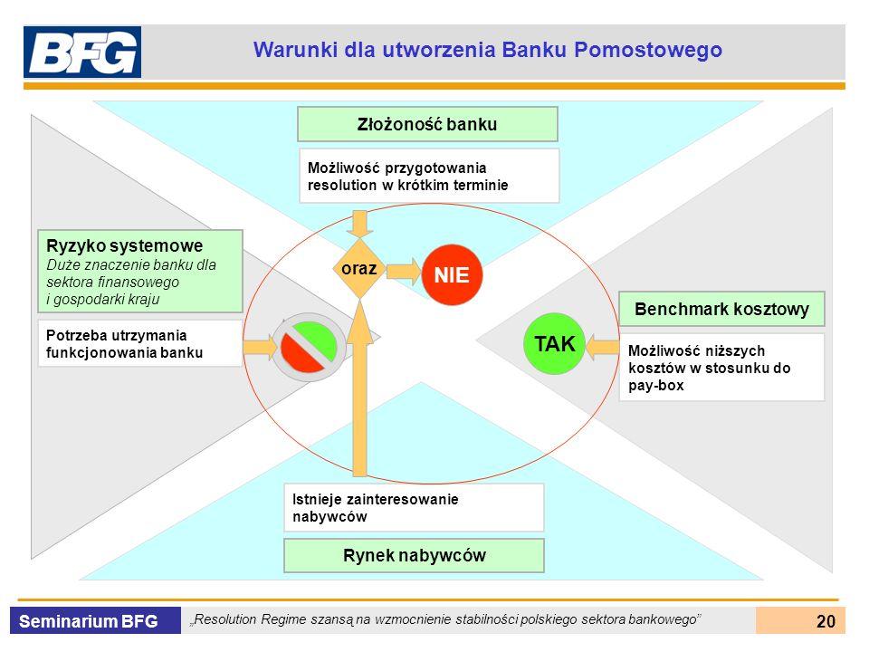 Seminarium BFG Resolution Regime szansą na wzmocnienie stabilności polskiego sektora bankowego 20 Warunki dla utworzenia Banku Pomostowego Ryzyko syst