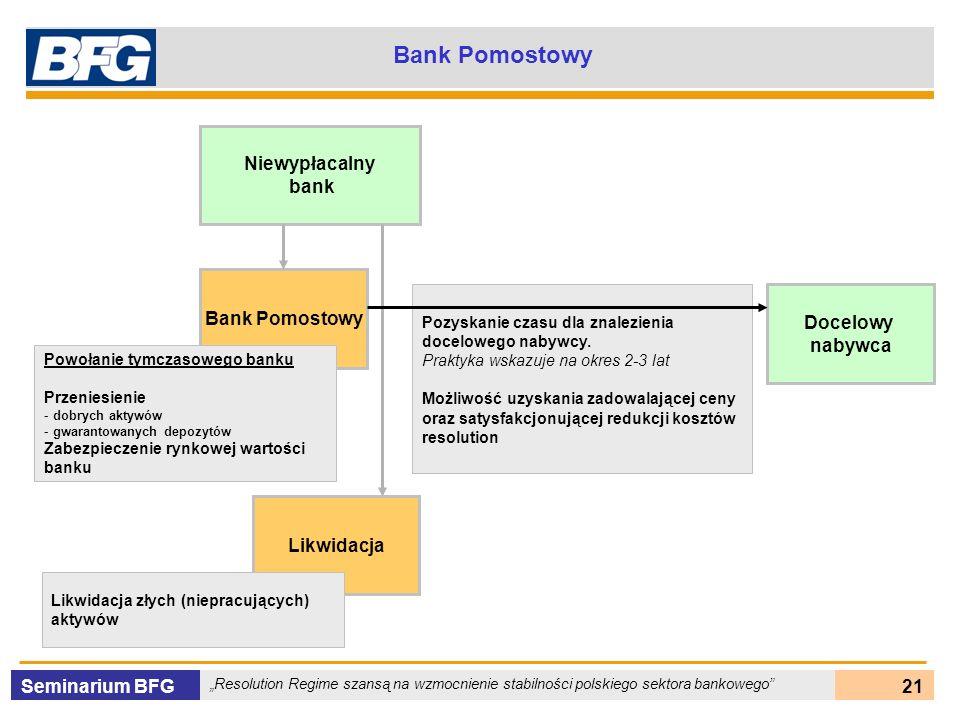 Seminarium BFG Resolution Regime szansą na wzmocnienie stabilności polskiego sektora bankowego 21 Bank Pomostowy Niewypłacalny bank Bank Pomostowy Pow