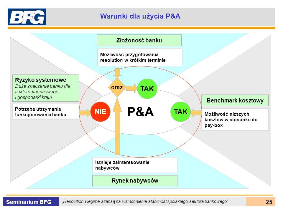 Seminarium BFG Resolution Regime szansą na wzmocnienie stabilności polskiego sektora bankowego 25 Warunki dla użycia P&A P&A Ryzyko systemowe Duże zna