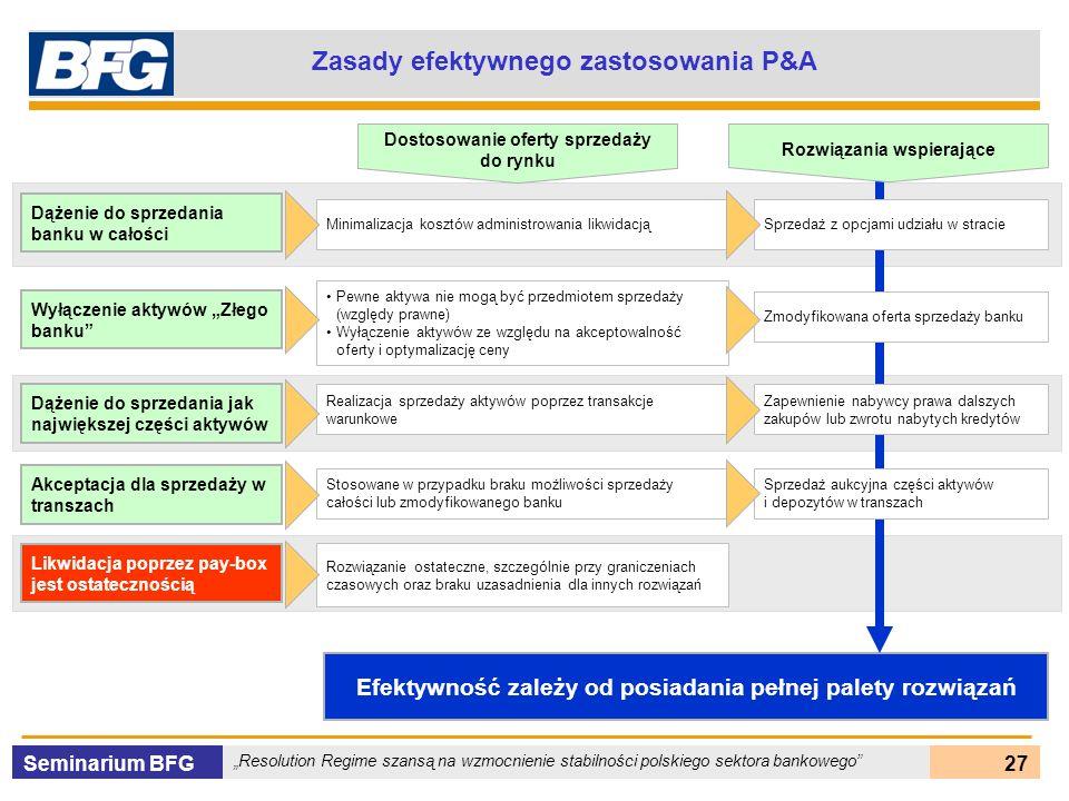 Seminarium BFG Resolution Regime szansą na wzmocnienie stabilności polskiego sektora bankowego 27 Efektywność zależy od posiadania pełnej palety rozwi