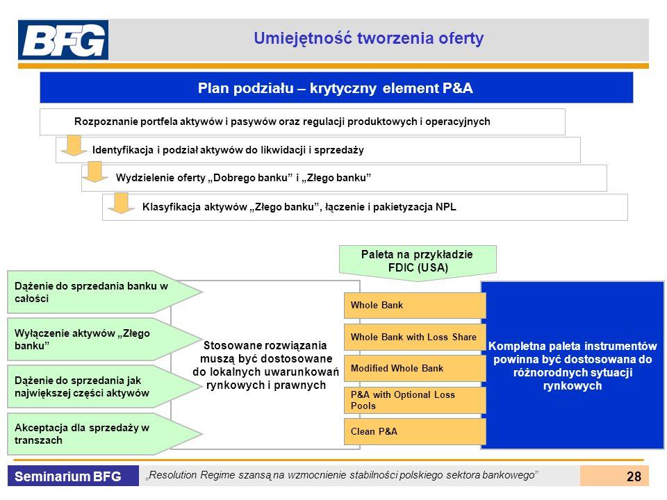 Seminarium BFG Resolution Regime szansą na wzmocnienie stabilności polskiego sektora bankowego 28 Stosowane rozwiązania muszą być dostosowane do lokal