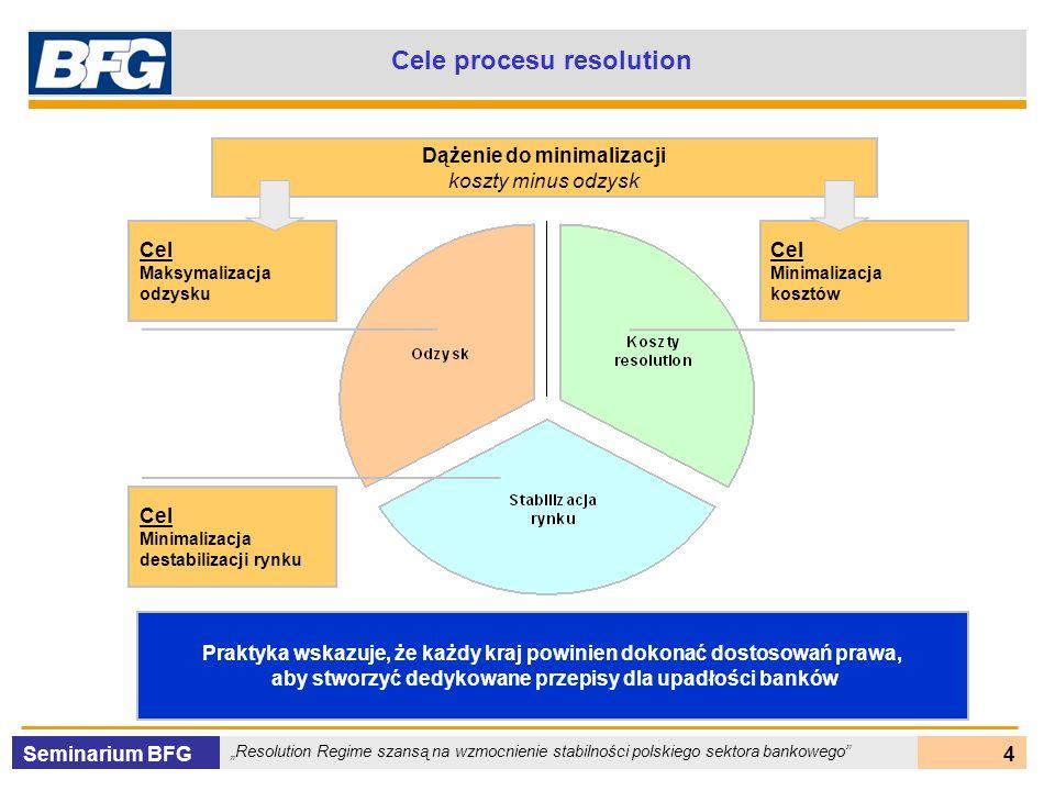 Seminarium BFG Resolution Regime szansą na wzmocnienie stabilności polskiego sektora bankowego 5 Efektywny proces resolution Efektywny proces resolution powinien: - minimalizować koszty resolution - maksymalizować zwrot (odzysk) - minimalizować zaburzenia na rynku - przywrócić dyscyplinę w przypadkach stosowania niewłaściwych praktyk lub nadużyć - pomóc instytucji gwarantującej depozyty zapewnić szybką i właściwą wypłatę - ograniczyć moral hazard Kwestie prawne: - przejęcie uprawnień właściciela – możliwość zarządzania majątkiem - prawo do zaskarżenia właścicieli, zarządzających, kadry i audytorów upadającego banku - prawna ochrona pracowników instytucji realizujących proces resolution Kwestie operacyjne i administracyjne: - polityka (strategia) i procedury operacyjne przeprowadzania procesu resolution - zasady postępowania pracowników przeprowadzających proces resolution - zasady bazujące na automatycznym podejmowaniu działań – określenie czynników uruchamiających proces - profesjonalna, doświadczona kadra do oceny stanu (kondycji) banku - właściwa wycena i transparentny proces sprzedaży majątku (aktywów) w ramach resolution