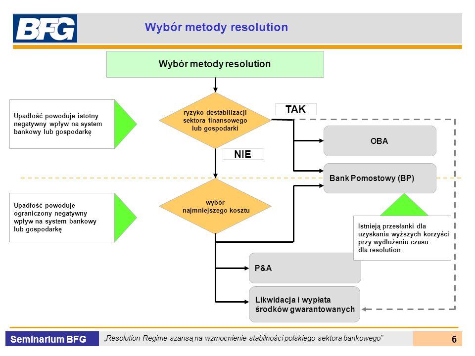 Seminarium BFG Resolution Regime szansą na wzmocnienie stabilności polskiego sektora bankowego 17 Warunki dla użycia OBA OBA Ryzyko systemowe Duże znaczenie banku dla sektora finansowego i gospodarki kraju Potrzeba utrzymania funkcjonowania banku Benchmark kosztowy Możliwość niższych kosztów w stosunku do pay-box Możliwość przygotowania resolution w krótkim terminie Istnieje zainteresowanie nabywców Złożoność banku TAK Rynek nabywców NIE Nabywca powinien spełniać wymagania w zakresie stabilizacji sektora finansowego i gospodarki kraju TAK oraz